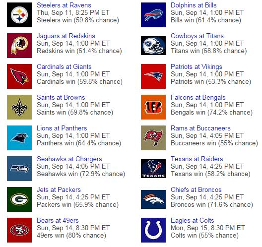 bing nfl predictions