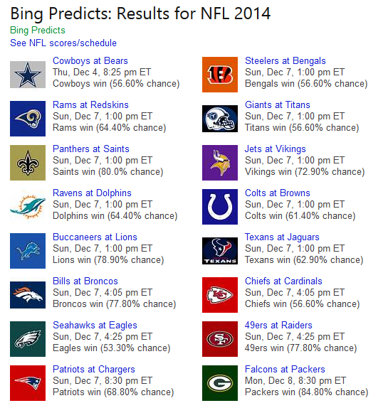 bing-predicts-week-14