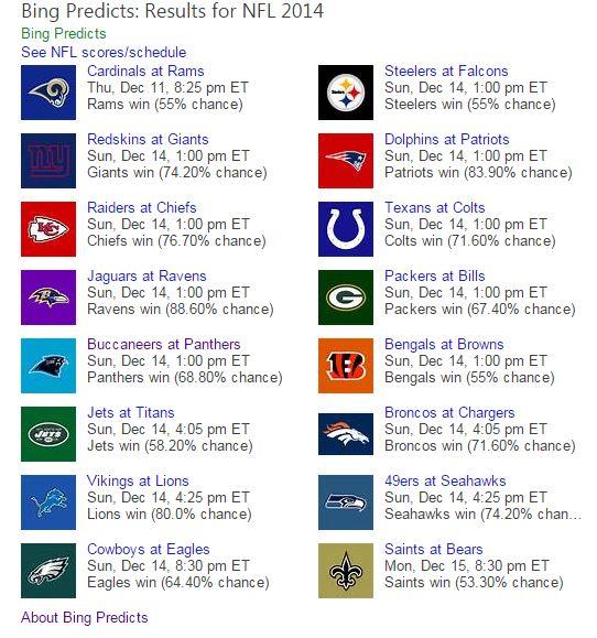 bing predicts week 15 picks