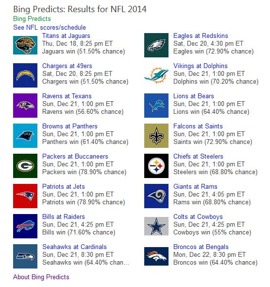 bing predicts week 16