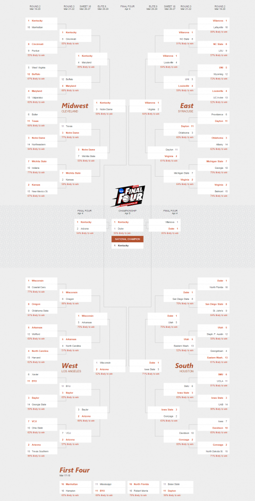 bing predicts ncaa full bracket