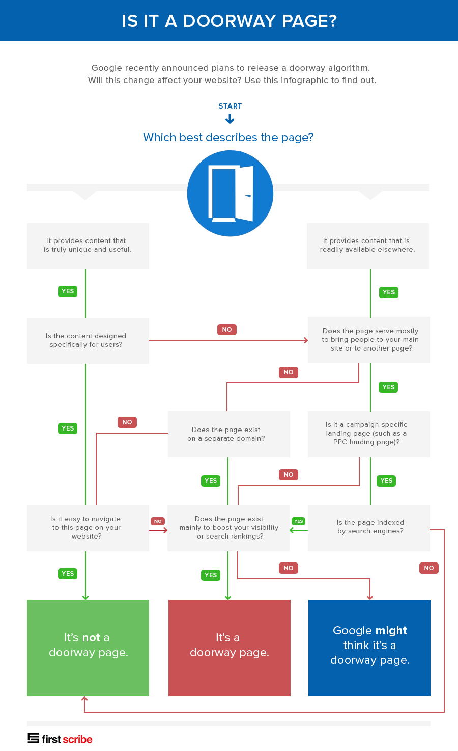 is-it-a-doorway-page-infographic