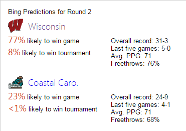 bing predicts wisconsin
