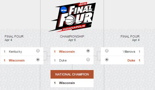 ncaa bing predicts wisconsin