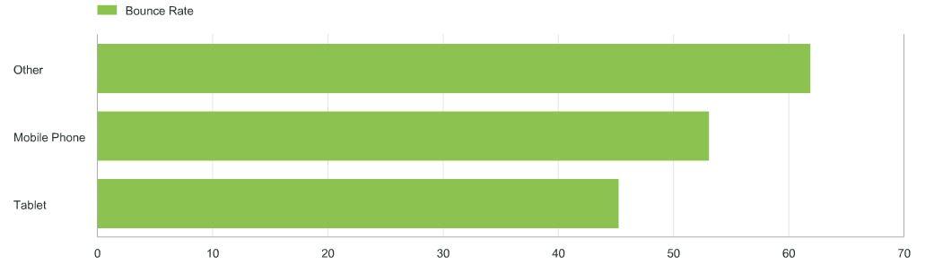 bounce rate metrics