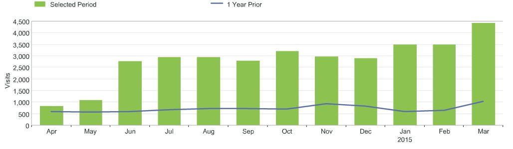 visits-metric