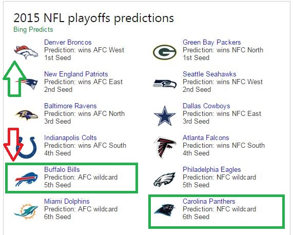 bing predicts 2015 playoff picture updated