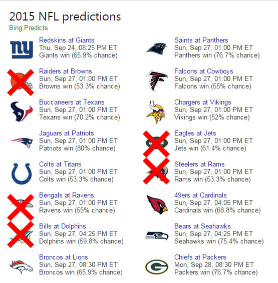 bing predicts nfl week 3 results