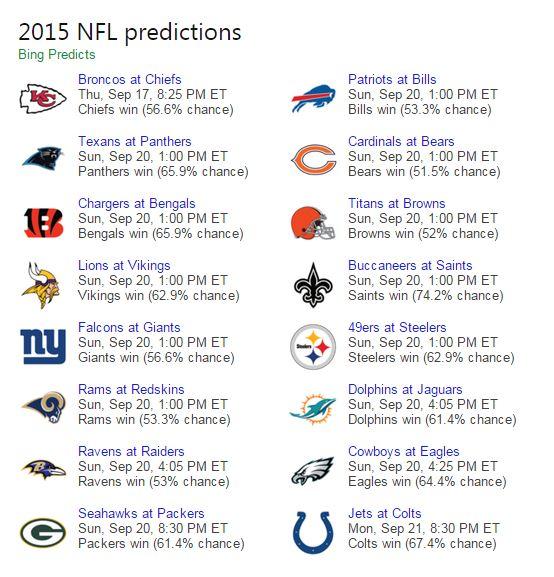bing predicts 2014 nfl week 2