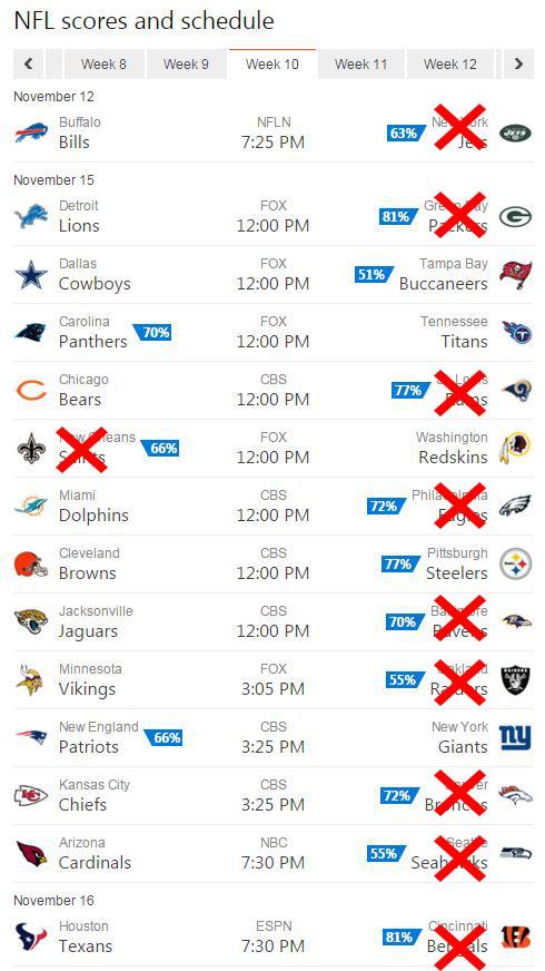 bing predicts week 10 predictions results