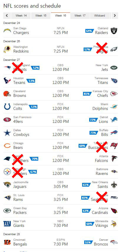 bing predicts nfl week 16 results