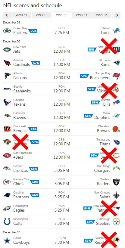 bing predicts week 13 results