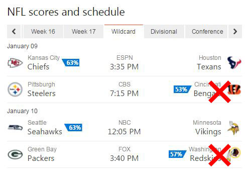 bing predicts wildcard weekend results