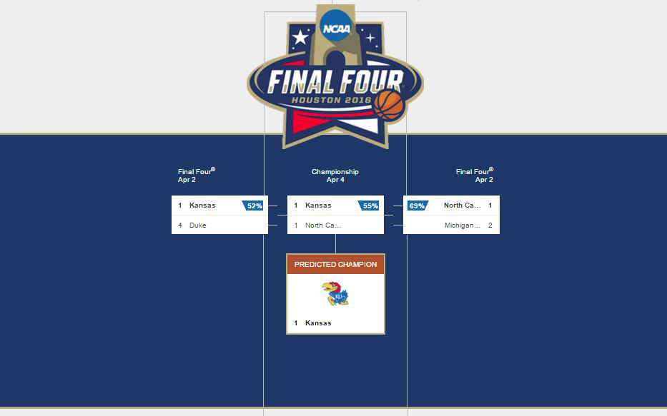 bing predicts final four 2016
