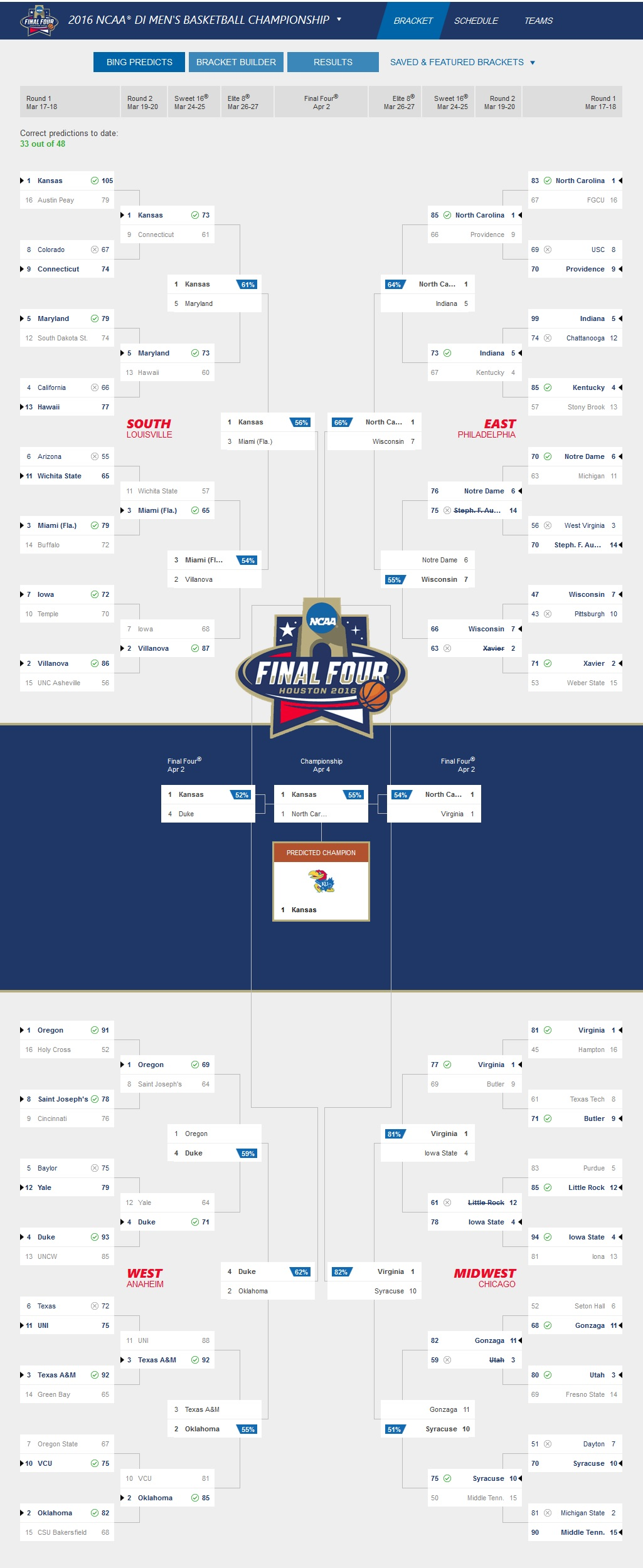 bing predicts updated final four