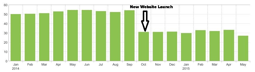 new site lower bounce rate