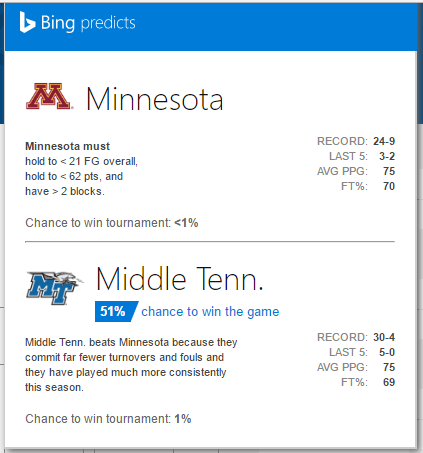 bing predicts minnesota to lose