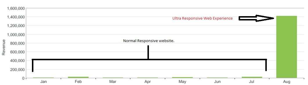 ultra responsive web experience data