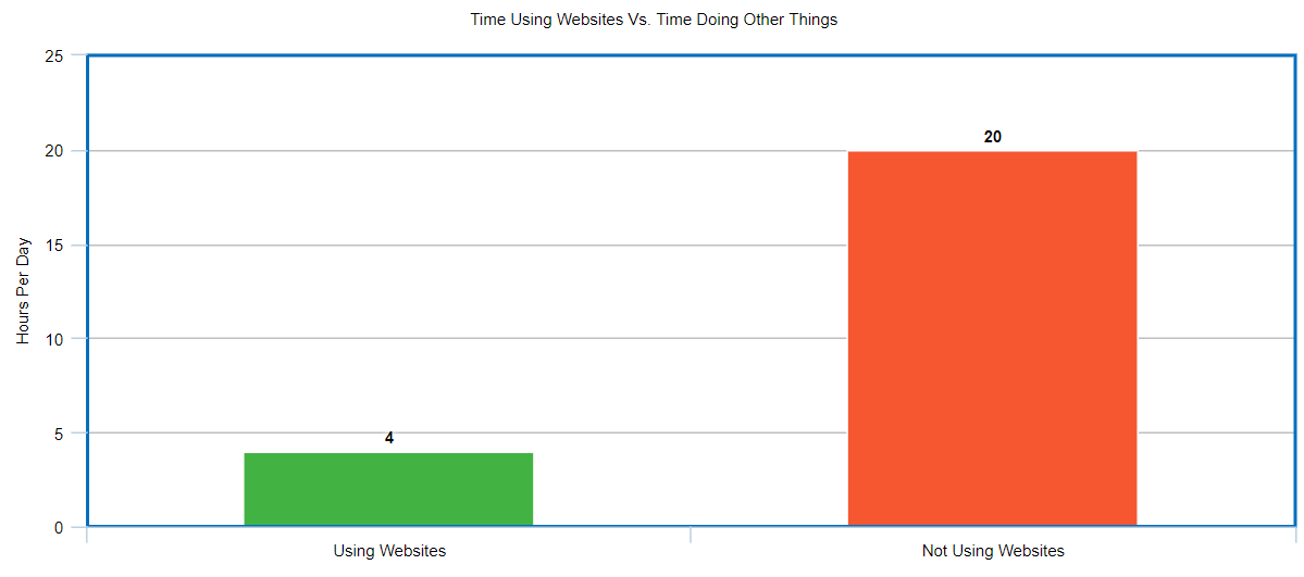 using websites vs not using websites