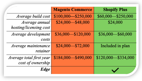 Magento Commerce vs. Shopify Plus Cost Comparison