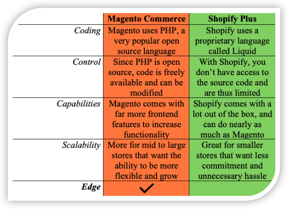 Magento Commerce vs. Shopify Plus Functionality Comparison
