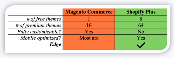 Magento Commerce vs. Shopify Plus Design Comparison