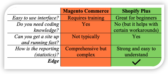 Magento Commerce vs. Shopify Plus Ease of Use Comparison