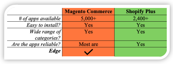 Magento Commerce vs. Shopify Plus Extensions Comparison