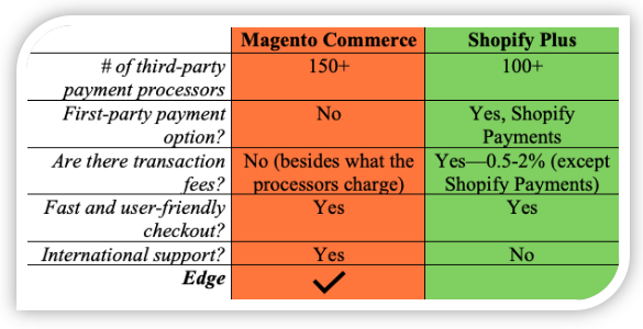 Magento Commerce vs. Shopify Plus Checkout Process Comparison