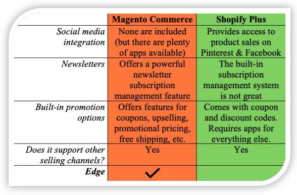 Magento Commerce vs. Shopify Plus Marketing Comparison
