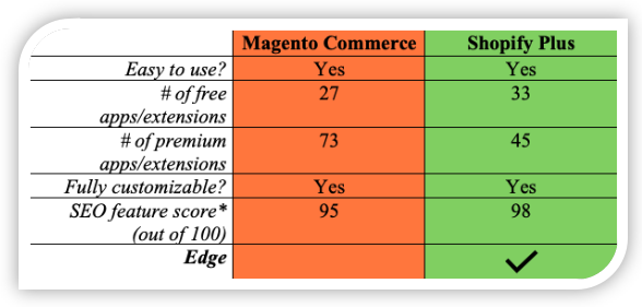 Magento Commerce vs. Shopify Plus SEO Comparison