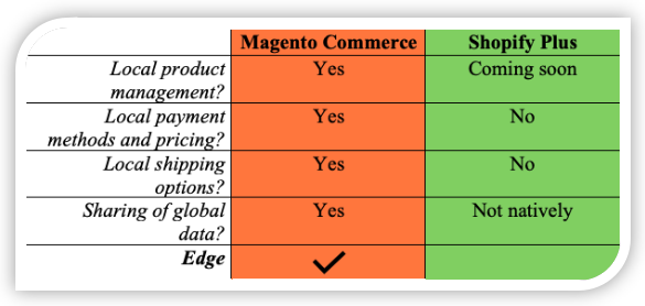 Magento Commerce vs. Shopify Plus International Support Comparison