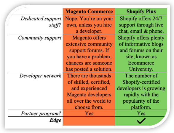 Magento Commerce vs. Shopify Plus: Which One is Best for Your Business?