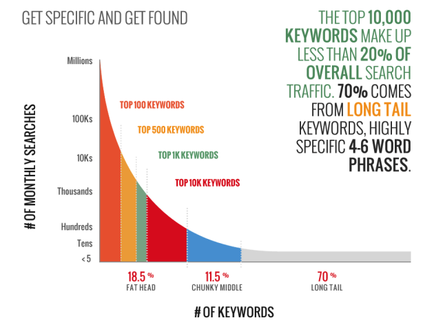 infographic showing the effectiveness of long-tail keywords
