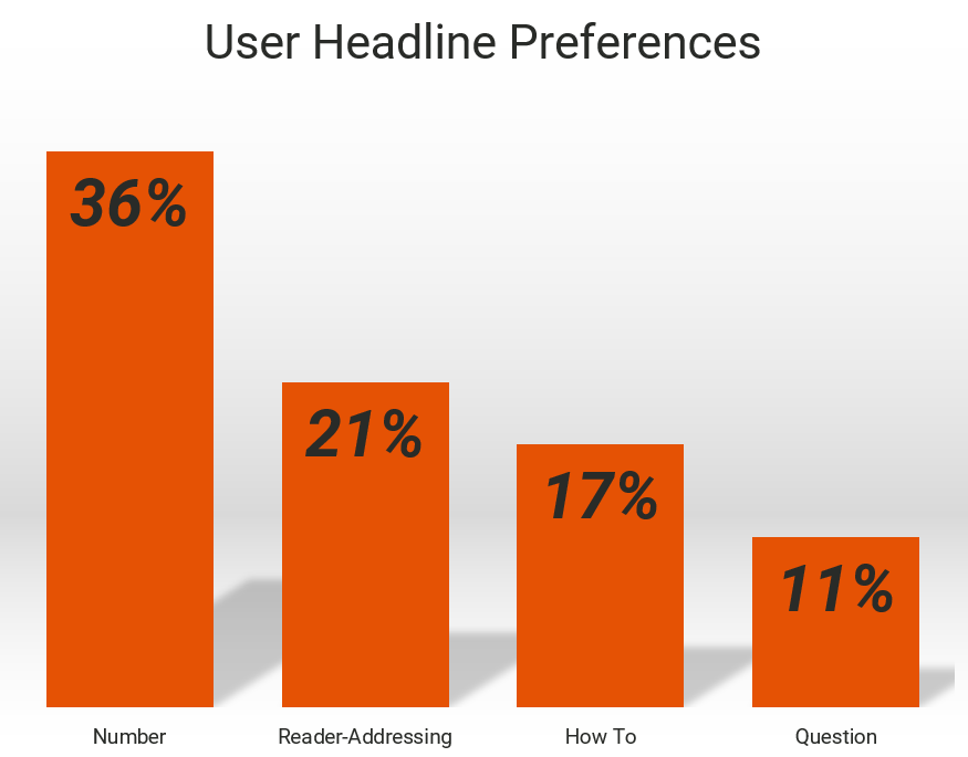 bar graph showing web users' headline formatting preferences for blog posts