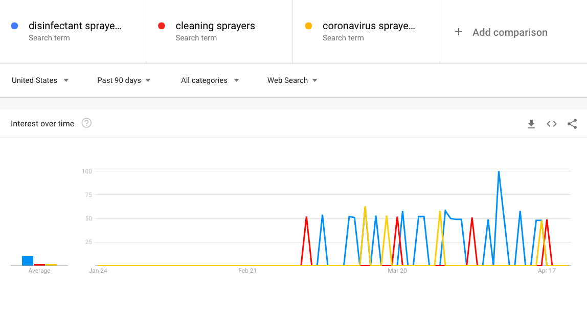 Disinfect Sprayers Google Trends Screen Shot
