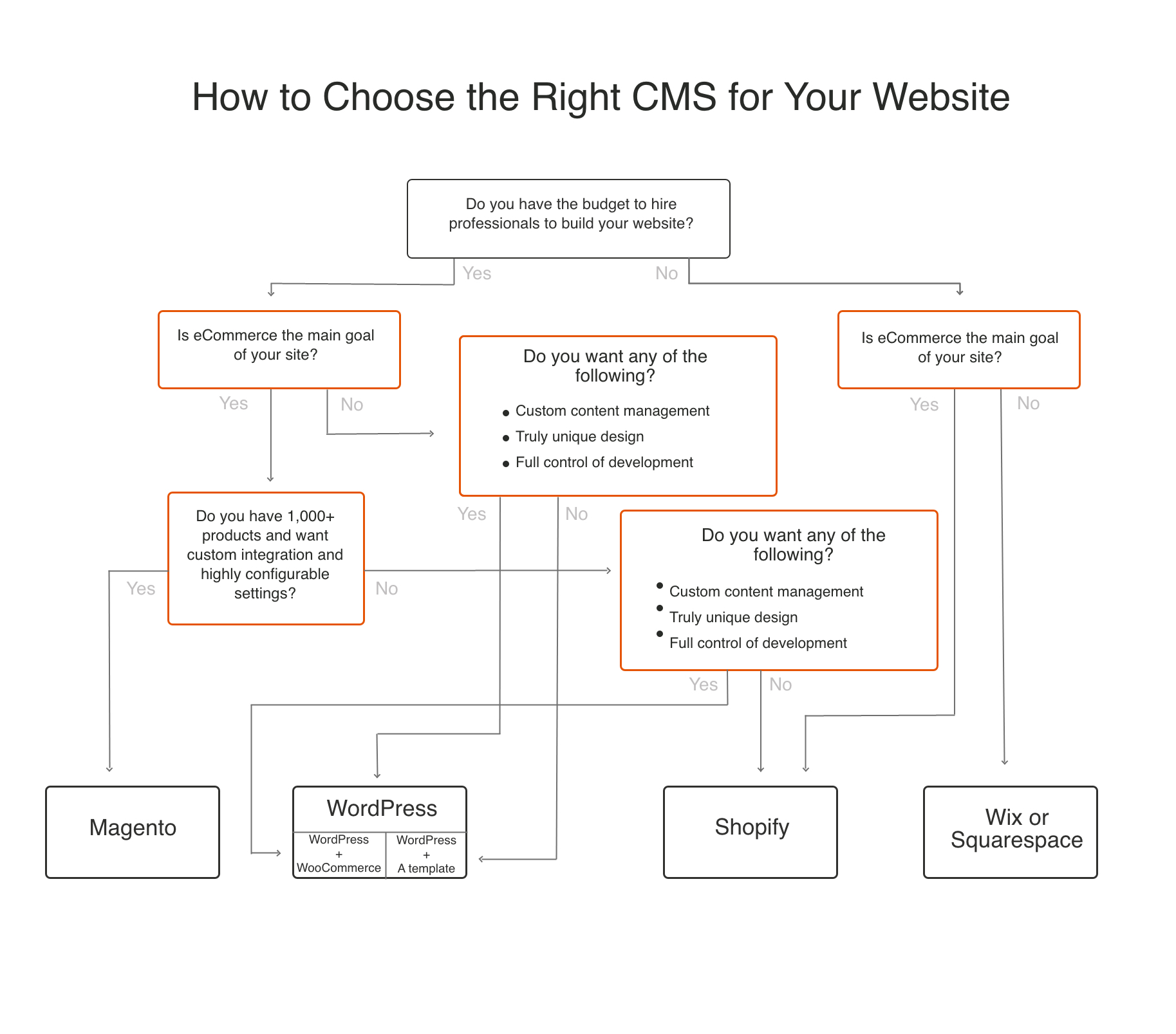 how to choose the right CMS flowchart
