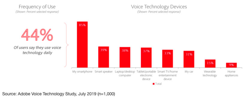 Voice Technology Frequency of Use Graph
