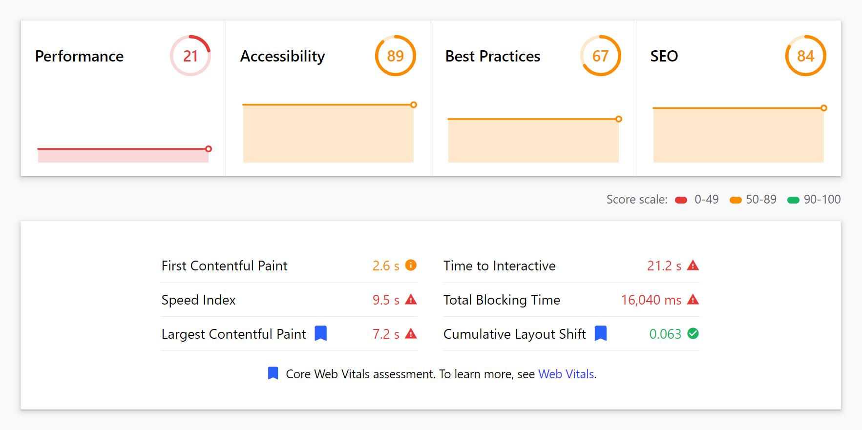 web dev vitals score