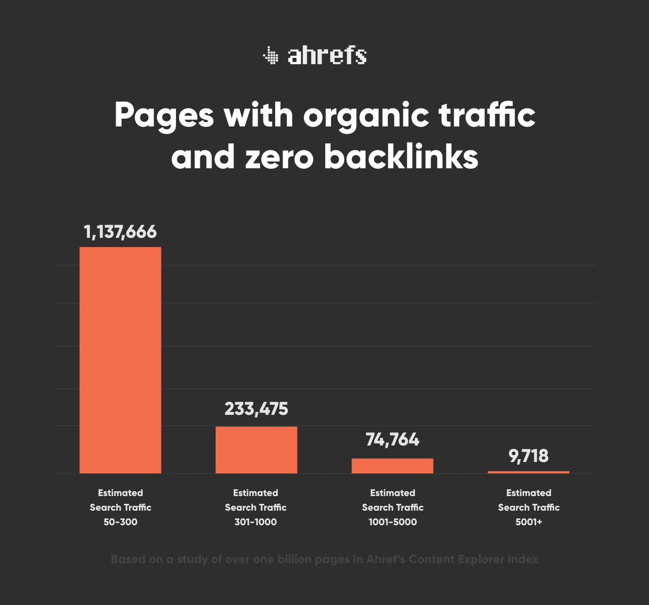 Pages with organic traffic and zero backlinks
