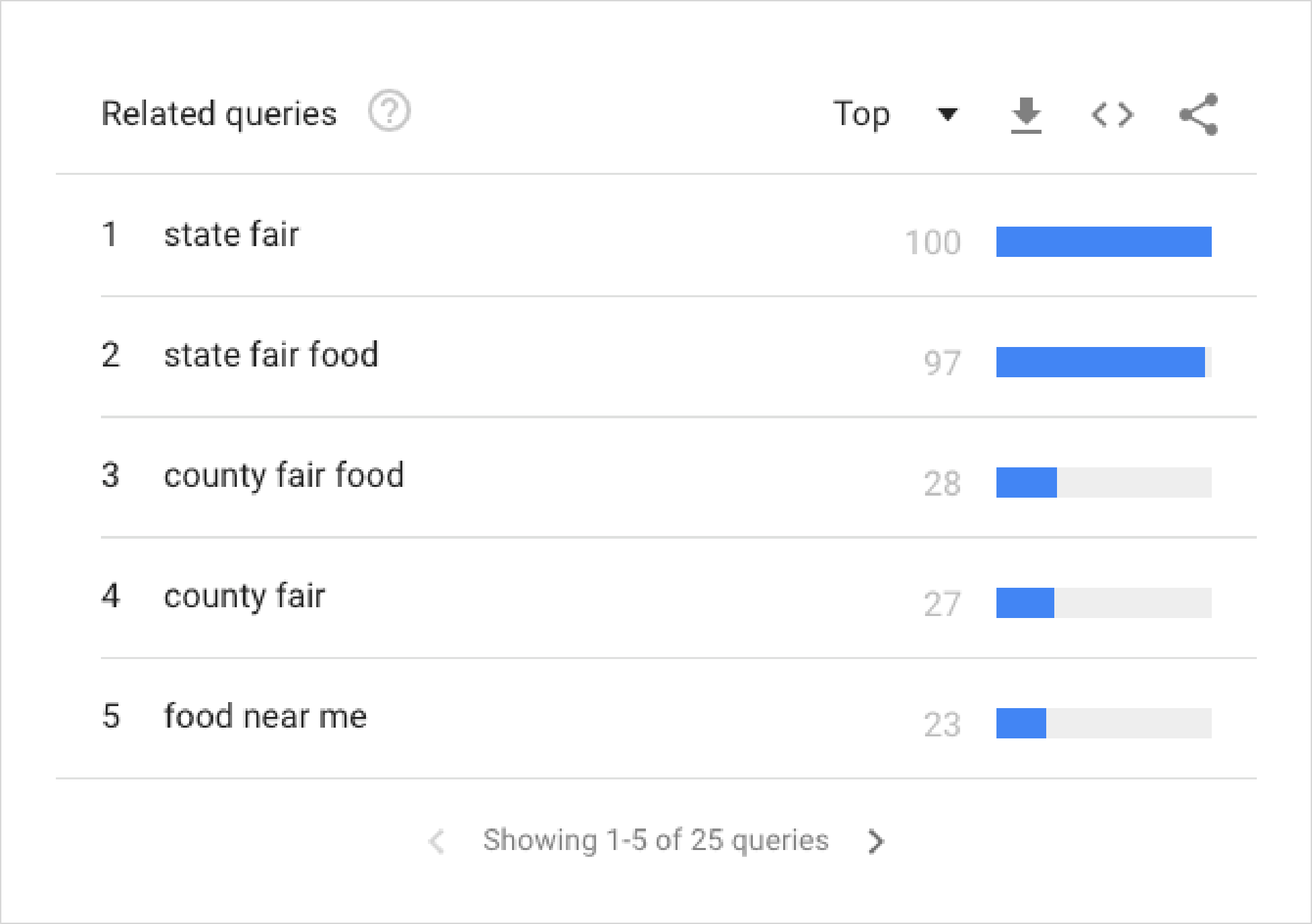 Fair Food - Related Queries